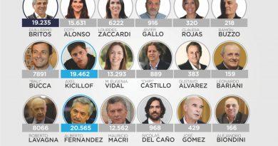 PASO 2019: Cómo votaron los chivilcoyanos? Nacional, provincial y municipal