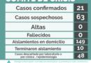 21 casos y fase 3 en Suipacha.