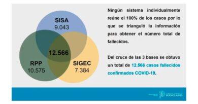 La provincia de Buenos Aires modificó la carga de datos y confirmó más de 3.500 nuevos fallecidos por coronavirus