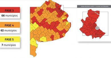 Mapa epidemiológico de la provincia: 16 ciudades descendieron de fase